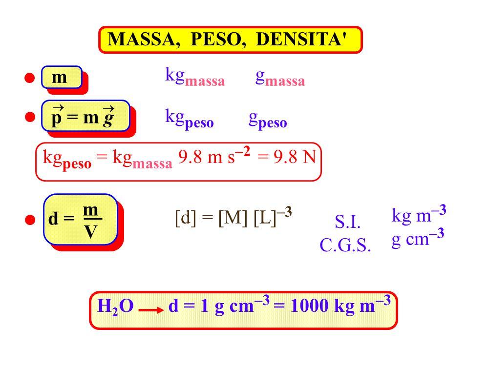 MASSA, PESO, DENSITA kgmassa gmassa m p = m g kgpeso gpeso