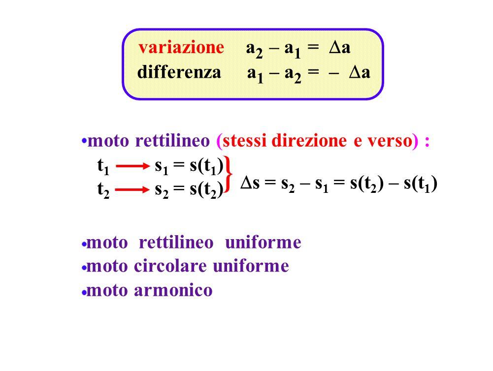 } variazione a2 – a1 = Da differenza a1 – a2 = – Da
