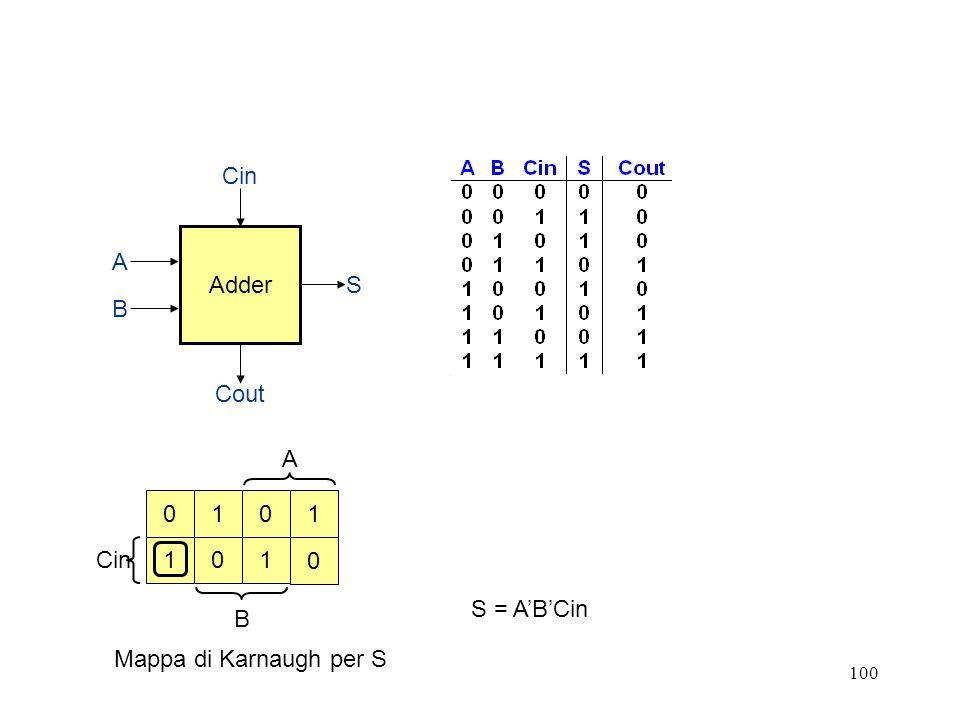 Adder Cin Cout S B A A Cin B 1 1 1 1 S = A'B'Cin Mappa di Karnaugh per S