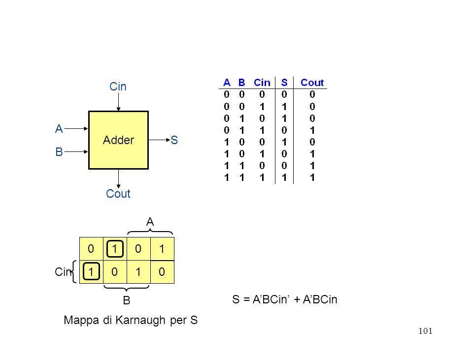 Adder Cin Cout S B A A Cin B 1 1 1 1 S = A'BCin' + A'BCin Mappa di Karnaugh per S