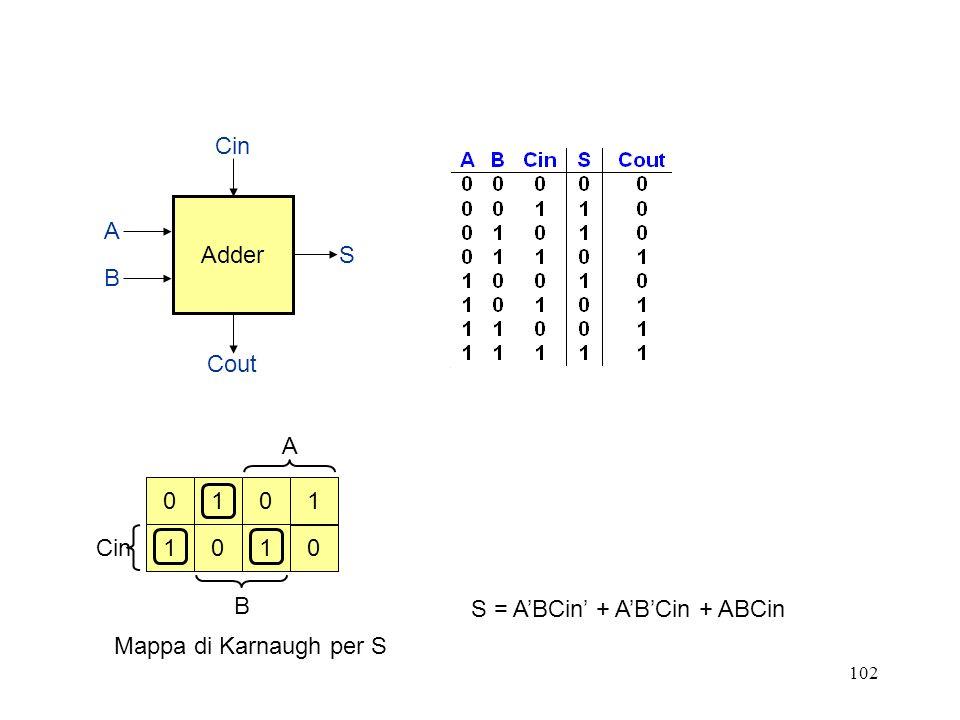 Adder Cin Cout S B A A Cin B 1 1 1 1 S = A'BCin' + A'B'Cin + ABCin Mappa di Karnaugh per S