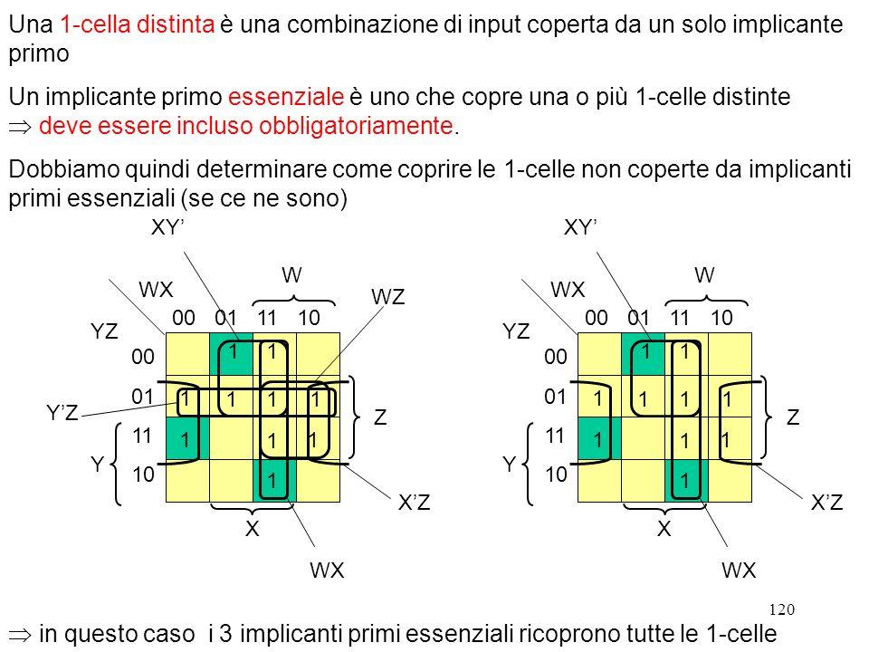 Una 1-cella distinta è una combinazione di input coperta da un solo implicante primo