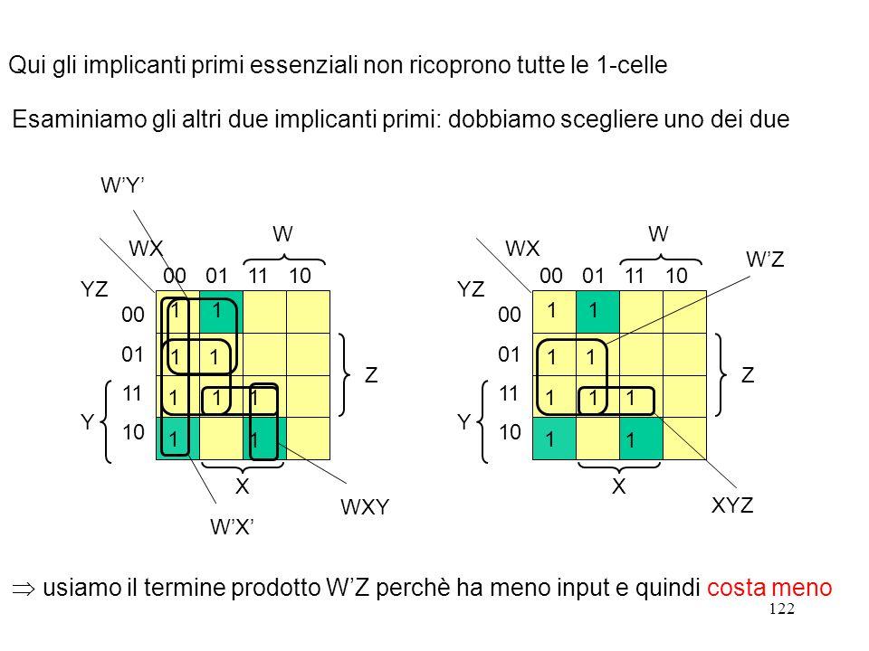 Qui gli implicanti primi essenziali non ricoprono tutte le 1-celle
