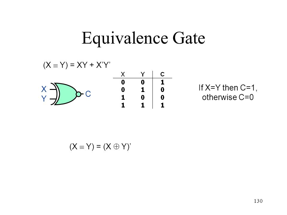 Equivalence Gate (X  Y) = XY + X'Y' X Y C If X=Y then C=1,