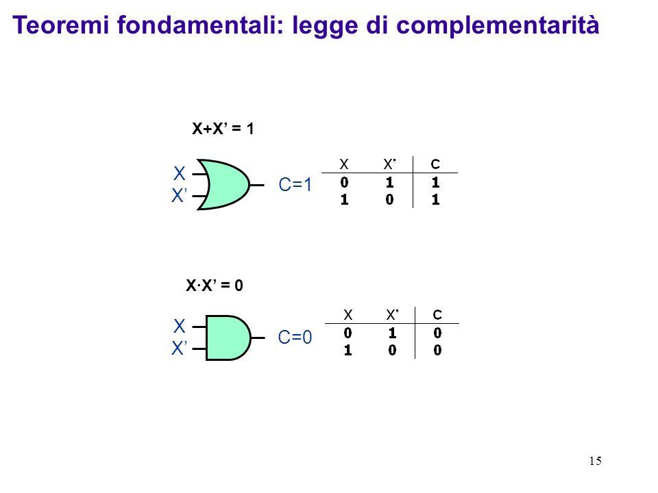 Teoremi fondamentali: legge di complementarità