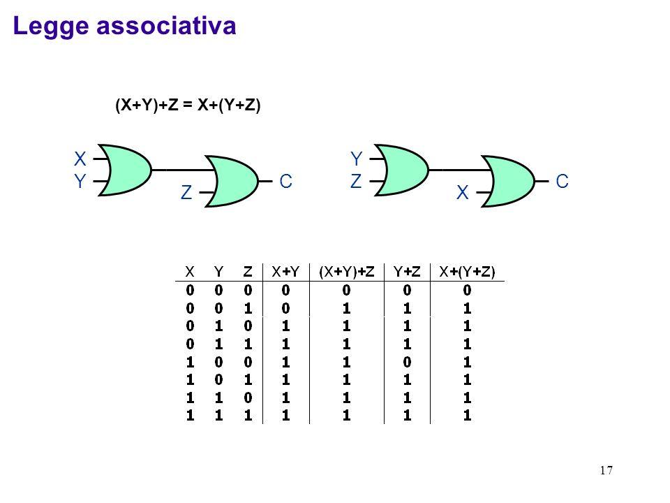 Legge associativa (X+Y)+Z = X+(Y+Z) X Y Z C