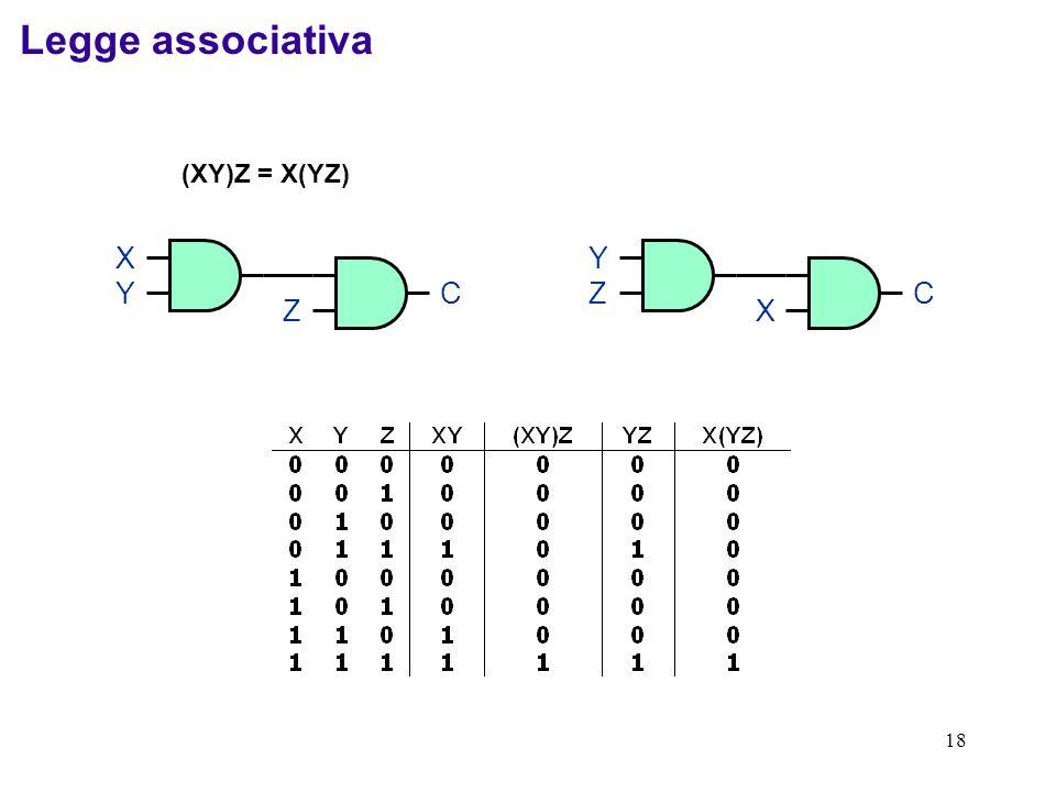 Legge associativa (XY)Z = X(YZ) X Y Z C Y Z X C