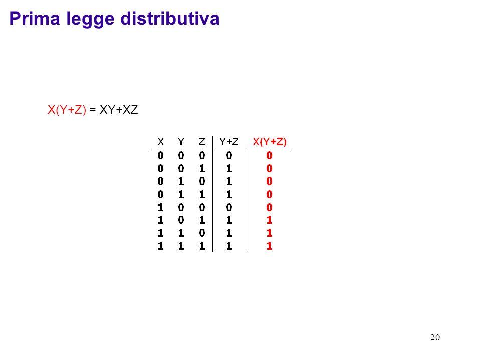 Prima legge distributiva
