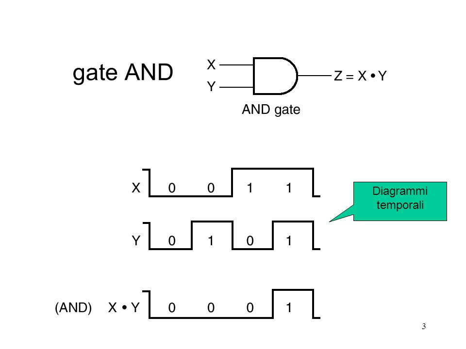 gate AND Diagrammi temporali