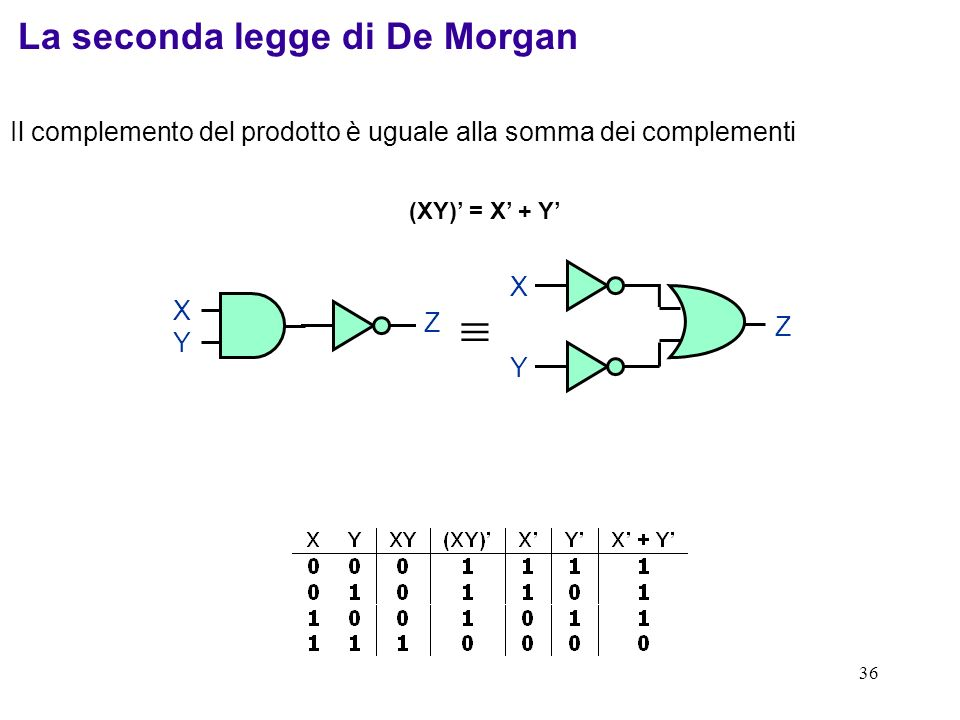  La seconda legge di De Morgan