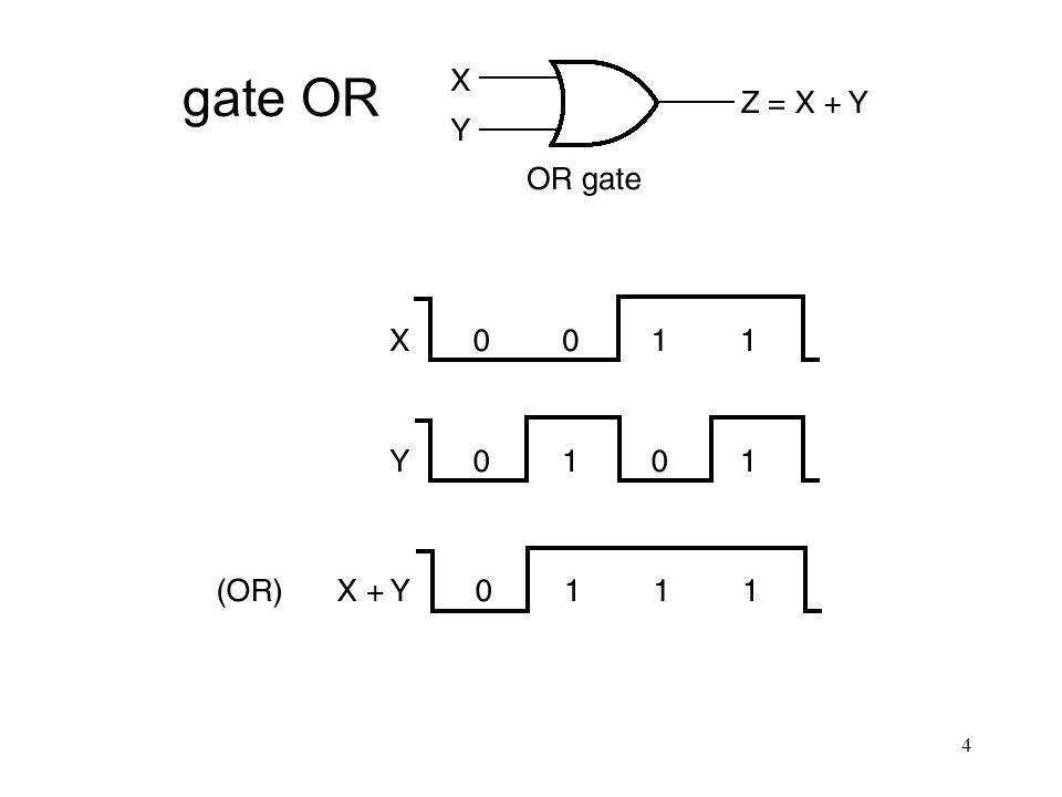 gate OR OR Gate