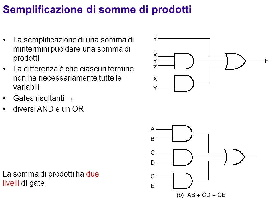 Semplificazione di somme di prodotti