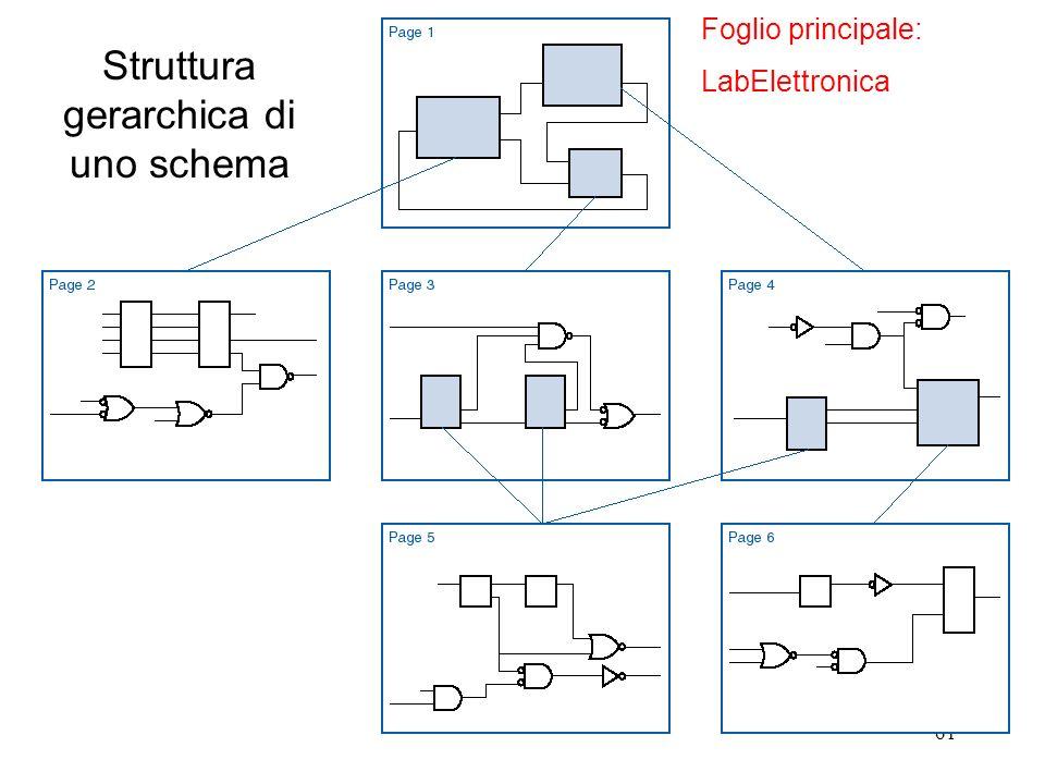 Struttura gerarchica di uno schema