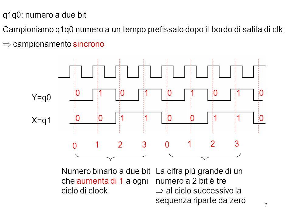 q1q0: numero a due bit Campioniamo q1q0 numero a un tempo prefissato dopo il bordo di salita di clk.