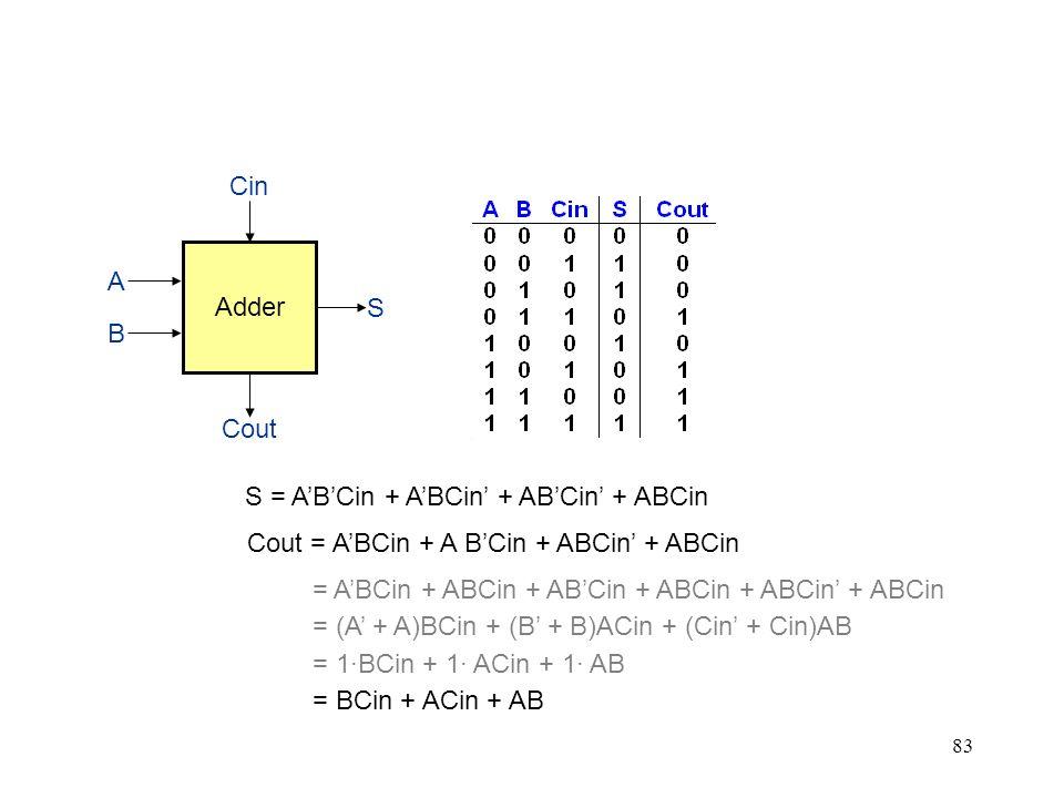 Adder Cin. Cout. S. B. A. S = A'B'Cin + A'BCin' + AB'Cin' + ABCin. Cout = A'BCin + A B'Cin + ABCin' + ABCin.