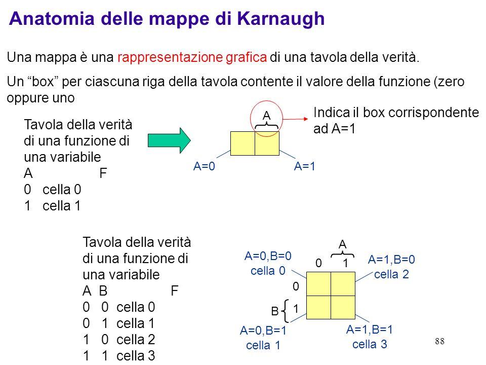 Anatomia delle mappe di Karnaugh