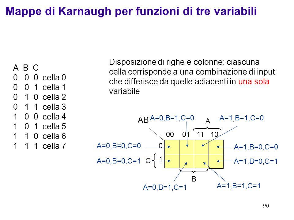 Mappe di Karnaugh per funzioni di tre variabili