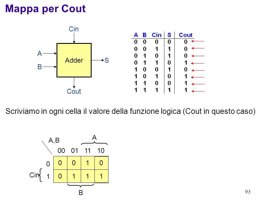Mappa per Cout Adder. Cin. Cout. S. B. A. 1. 1. 1. 1. Scriviamo in ogni cella il valore della funzione logica (Cout in questo caso)