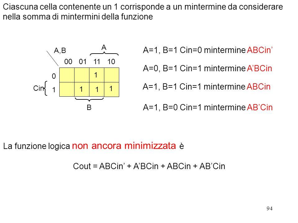 Cout = ABCin' + A'BCin + ABCin + AB'Cin