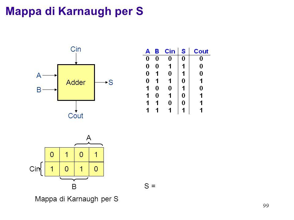 Mappa di Karnaugh per S Adder Cin Cout S B A A Cin B 1 1 1 1 S =