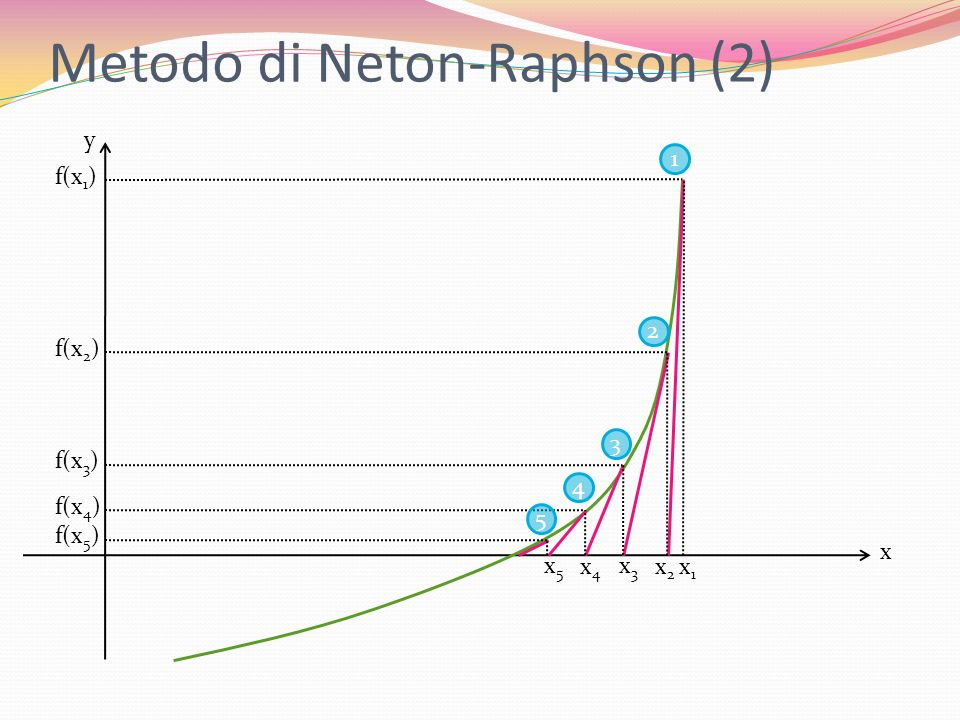 Metodo di Neton-Raphson (2)