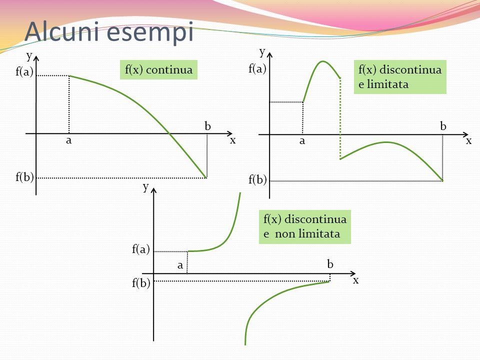 Alcuni esempi x y a b f(b) f(a) x y a b f(b) f(a) f(x) continua