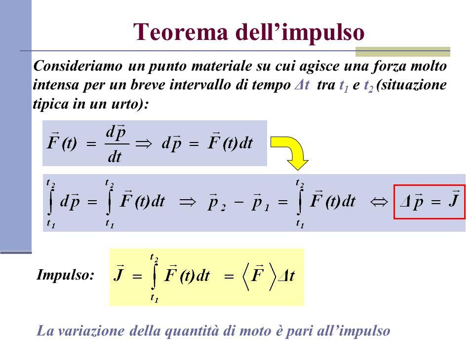 Teorema dell'impulso