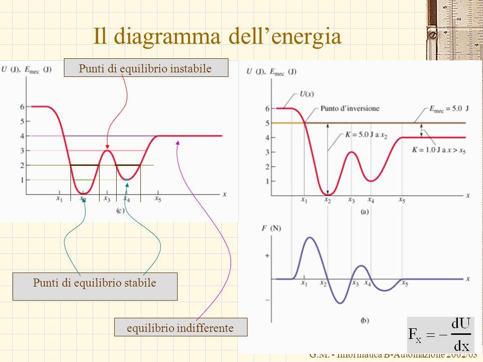 Il diagramma dell'energia