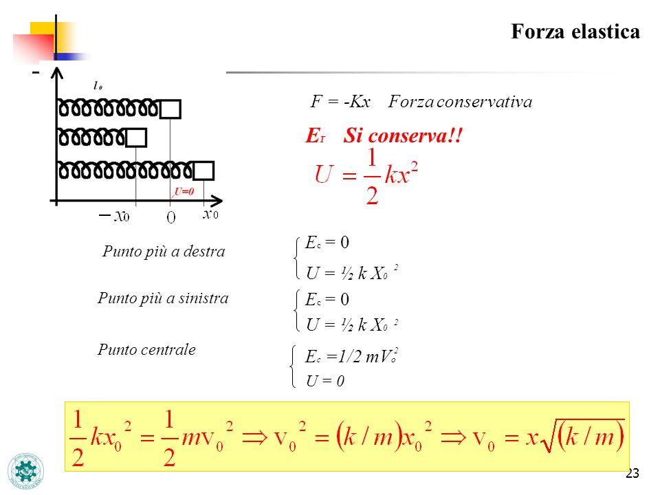Forza elastica ET Si conserva!! F = -Kx Forza conservativa Ec = 0