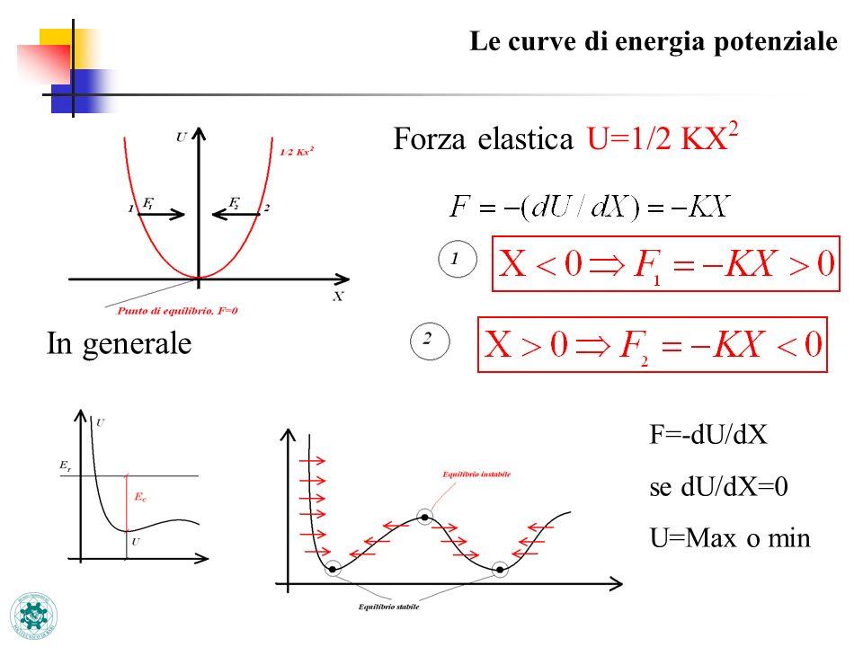 Forza elastica U=1/2 KX2 In generale Le curve di energia potenziale