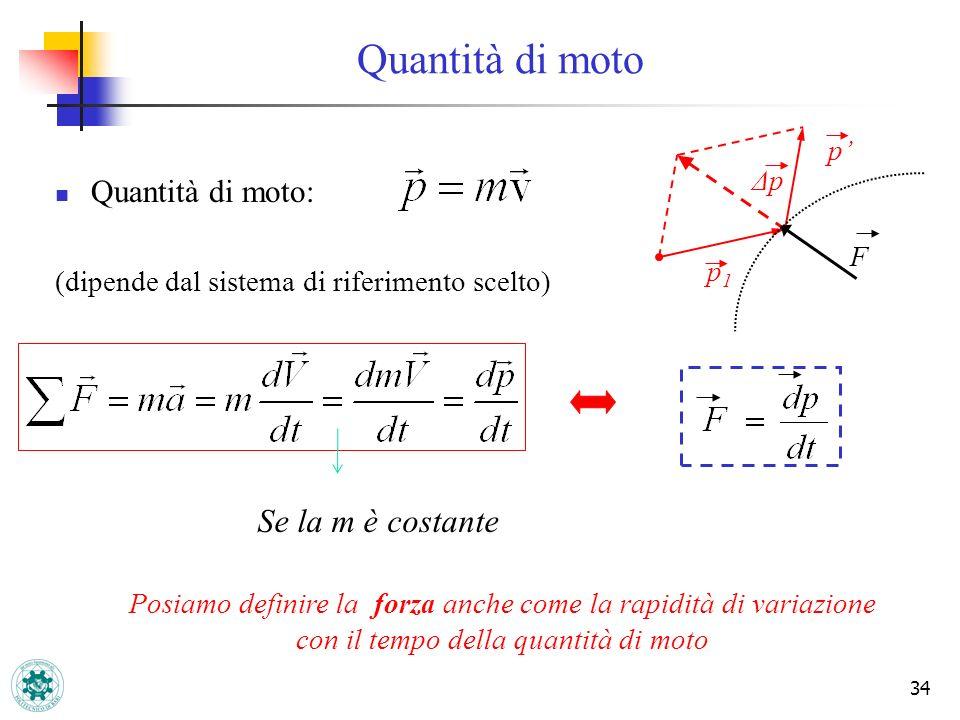 Quantità di moto Se la m è costante Quantità di moto: p' Δp