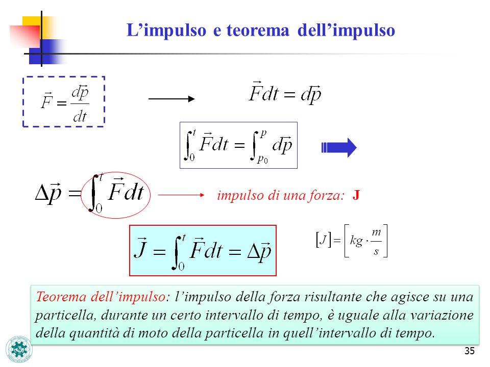 L'impulso e teorema dell'impulso