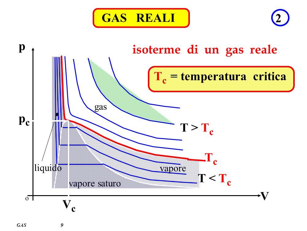 isoterme di un gas reale