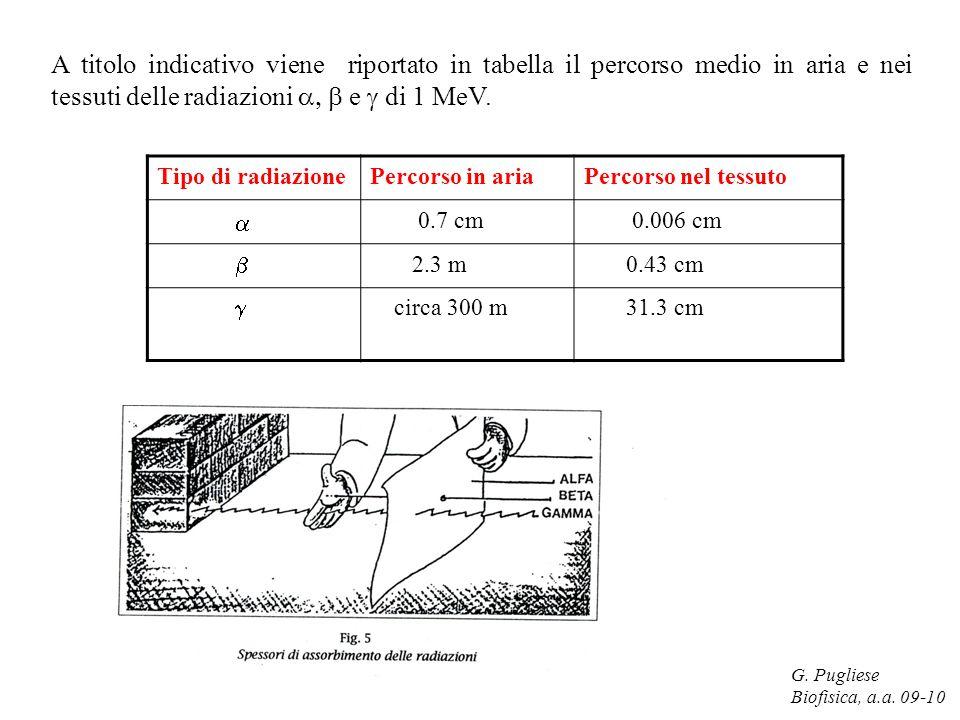 A titolo indicativo viene riportato in tabella il percorso medio in aria e nei tessuti delle radiazioni a, b e g di 1 MeV.