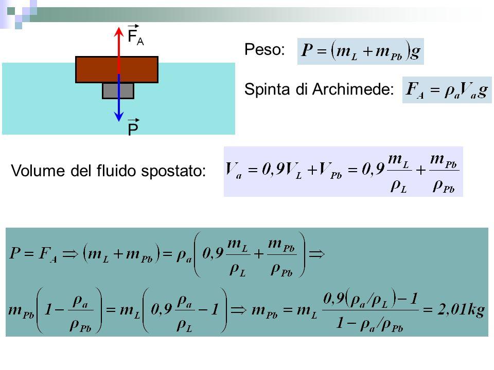 P FA Peso: Spinta di Archimede: Volume del fluido spostato: