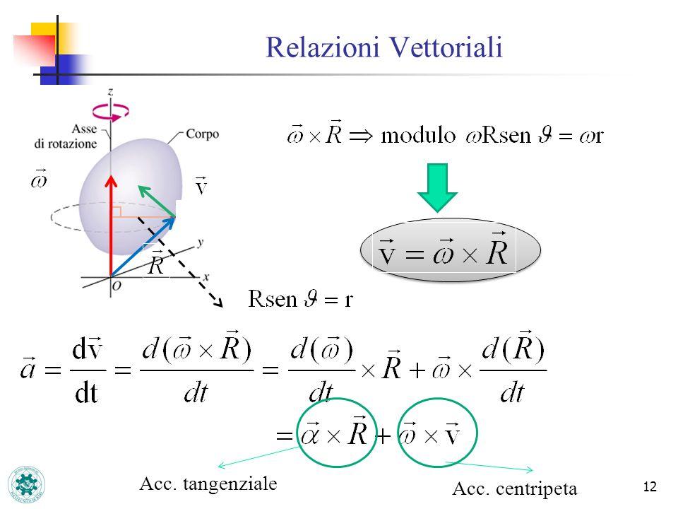 Relazioni Vettoriali Acc. tangenziale Acc. centripeta