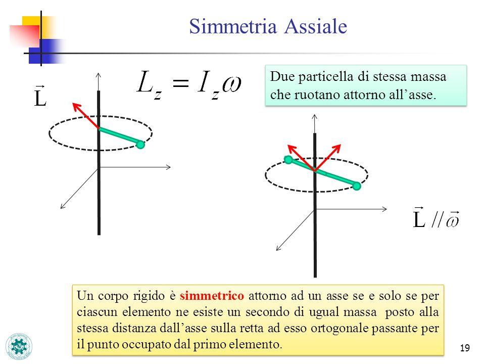 Simmetria Assiale Due particella di stessa massa che ruotano attorno all'asse.