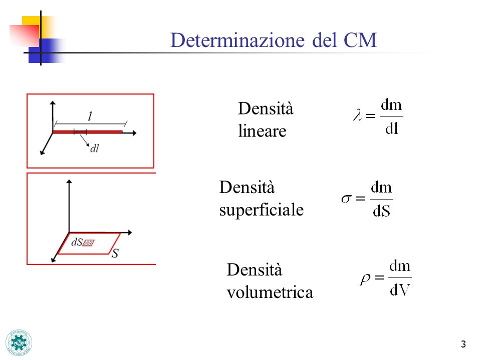 Determinazione del CM Densità lineare Densità superficiale