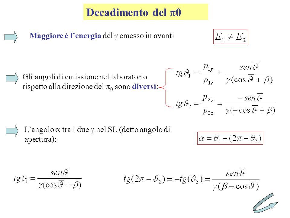 Decadimento del p0 Maggiore è l'energia del g emesso in avanti