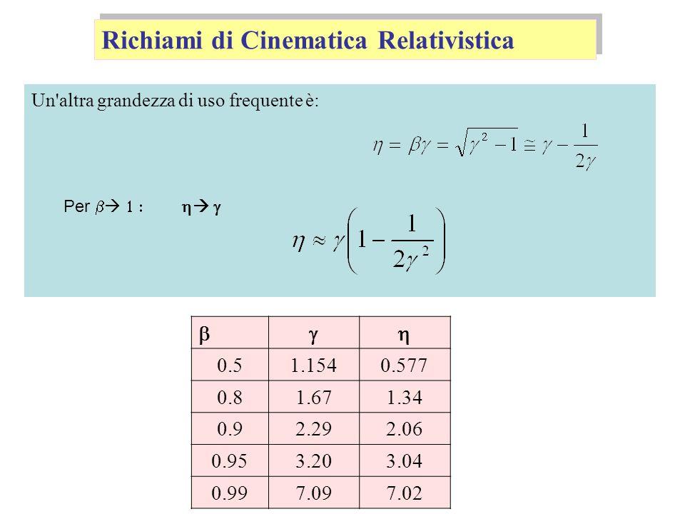 Richiami di Cinematica Relativistica