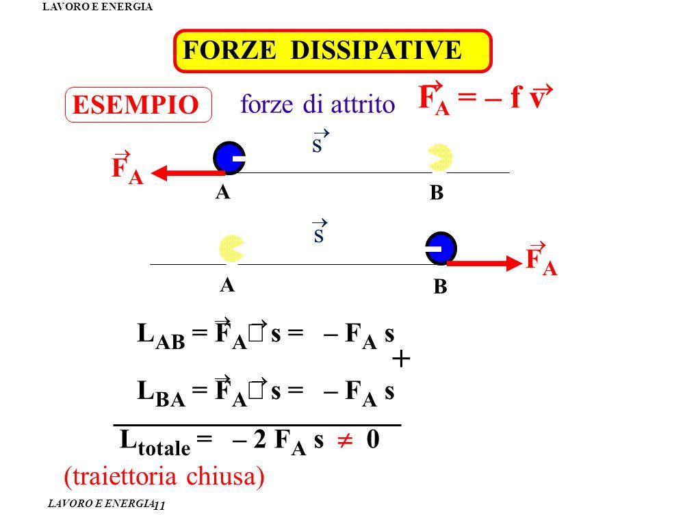 FA = – f v + FORZE DISSIPATIVE ESEMPIO forze di attrito s FA s FA