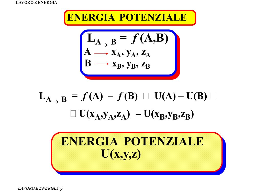 LA B = f (A,B) ENERGIA POTENZIALE U(x,y,z) ENERGIA POTENZIALE