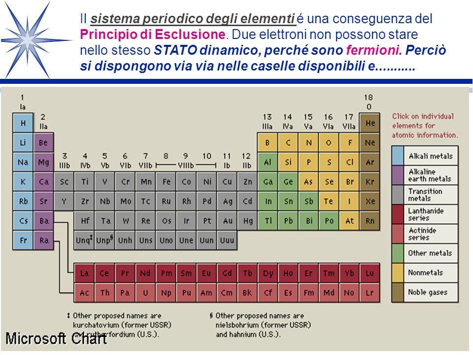 Il sistema periodico degli elementi é una conseguenza del Principio di Esclusione.