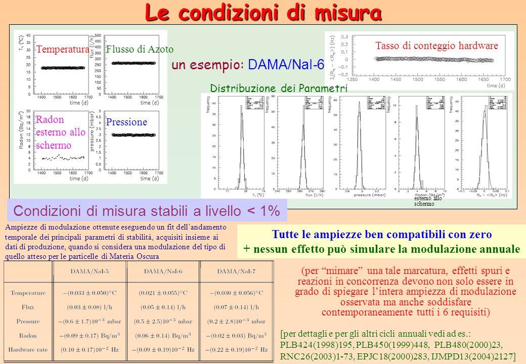 Le condizioni di misura