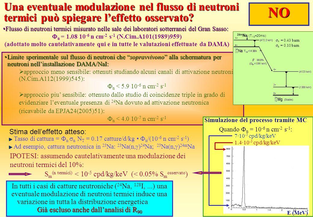 Sm(n termici) < 10-5 cpd/kg/keV (< 0.05% Smosservato)