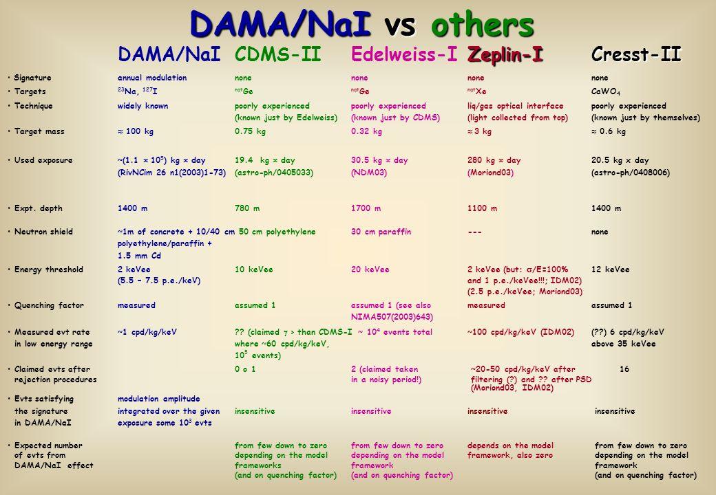 DAMA/NaI vs others DAMA/NaI CDMS-II Edelweiss-I Zeplin-I Cresst-II