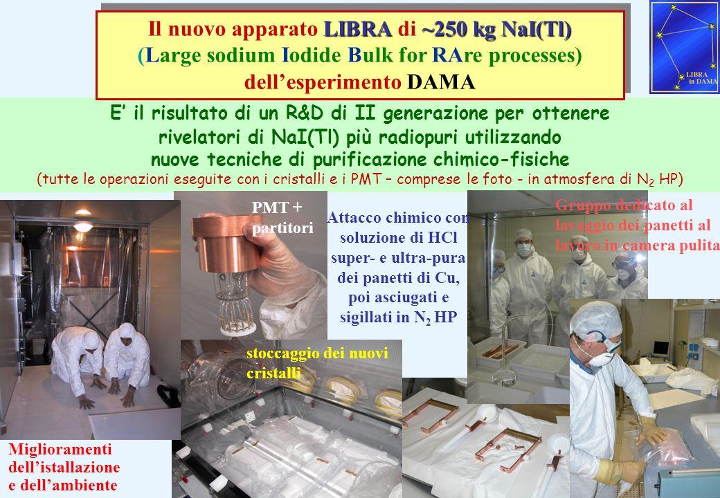 Il nuovo apparato LIBRA di ~250 kg NaI(Tl)
