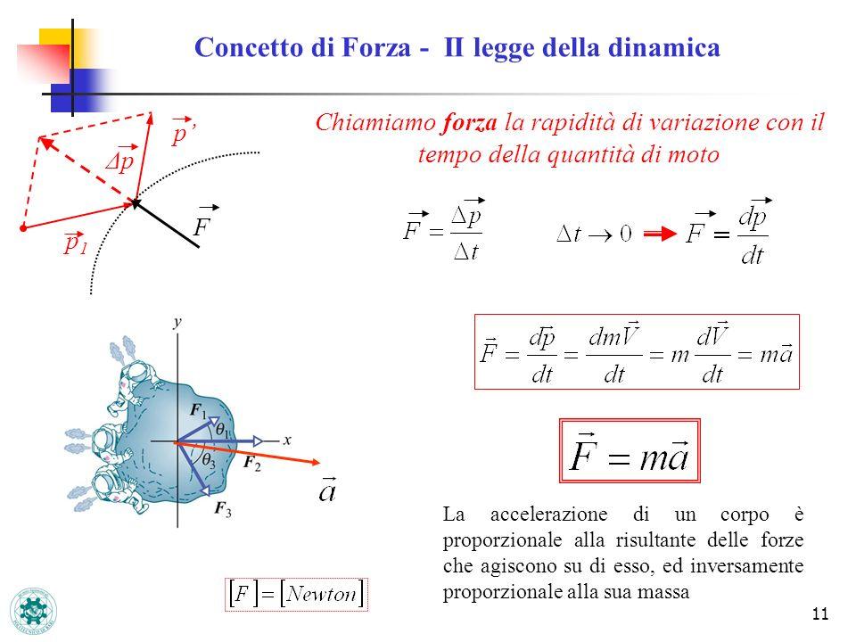 Concetto di Forza - II legge della dinamica