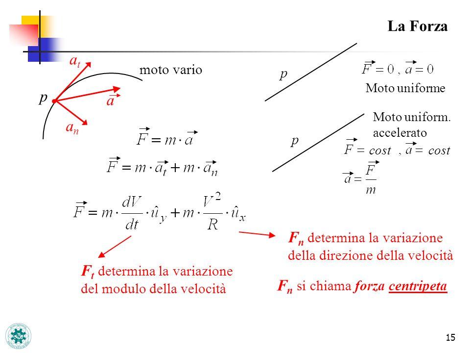 Fn determina la variazione della direzione della velocità