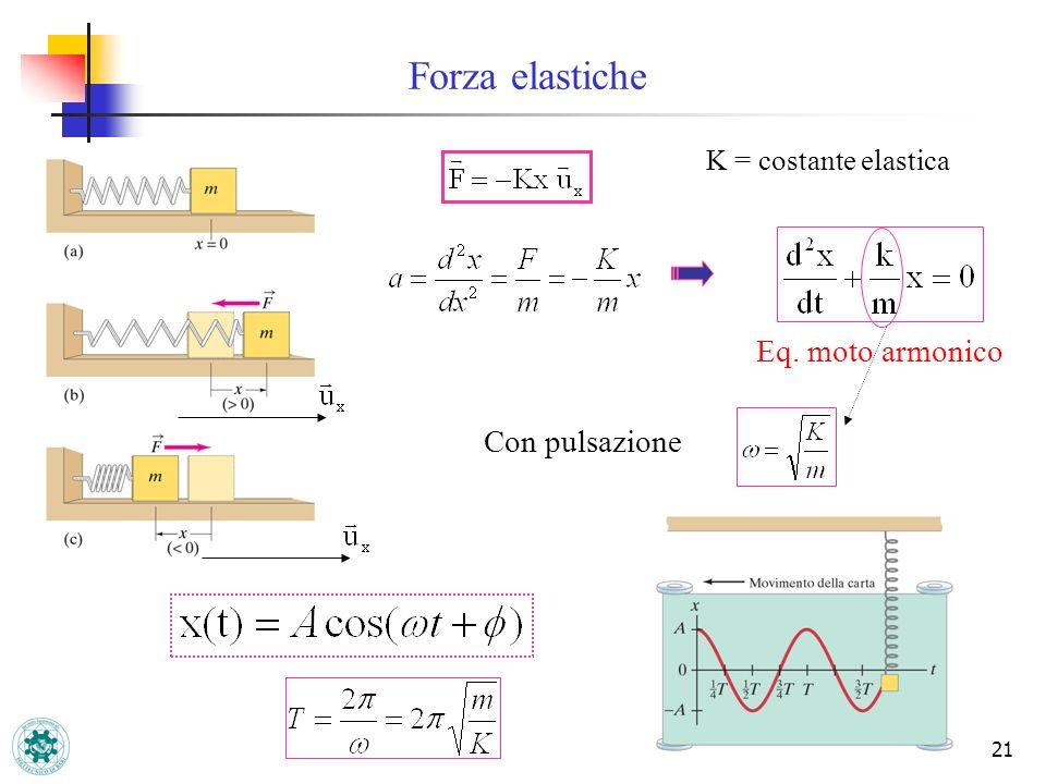 Forza elastiche K = costante elastica Eq. moto armonico Con pulsazione